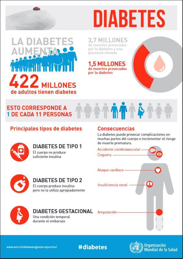 problemas con la diabetes