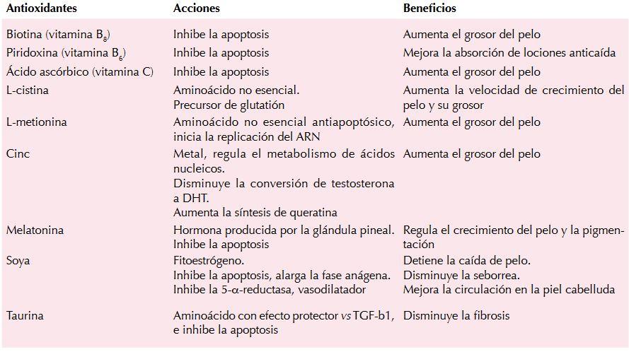 Tabla de nutrientes esenciales que pueden ser útiles para combatir la calvicie